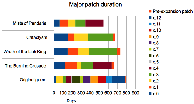major-patch-duration