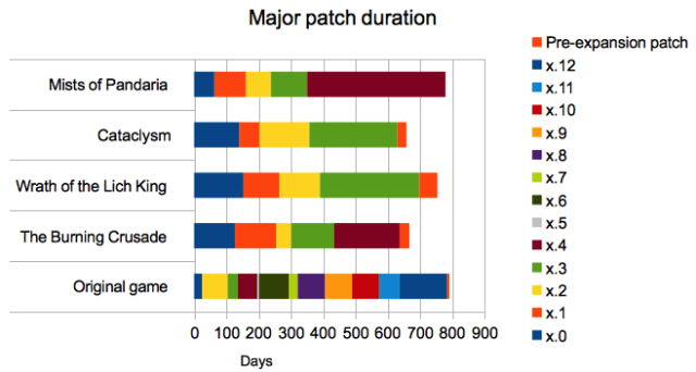 Major Patch Duration, 2014-08-16